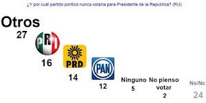 Por Partido PRI en primer lugar, Luego PRD y al final el PAN