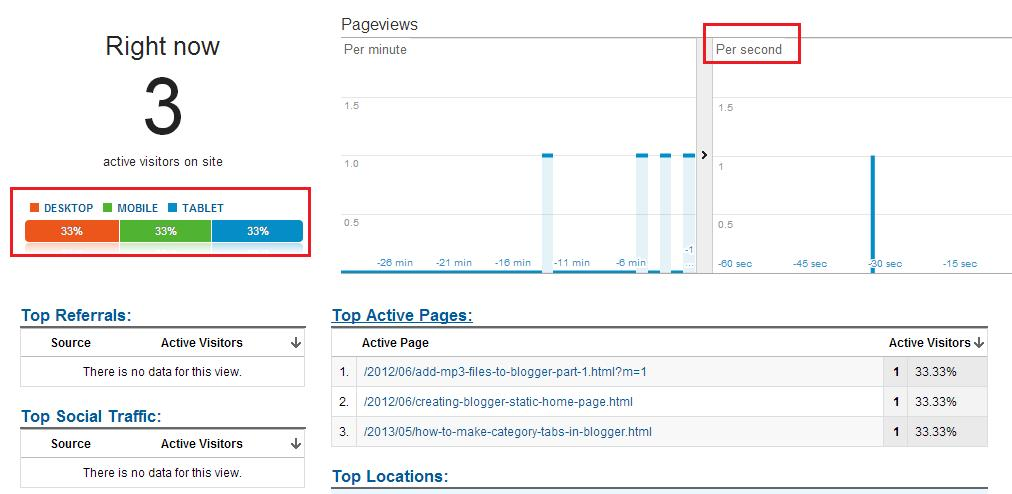real time Google Analytics data