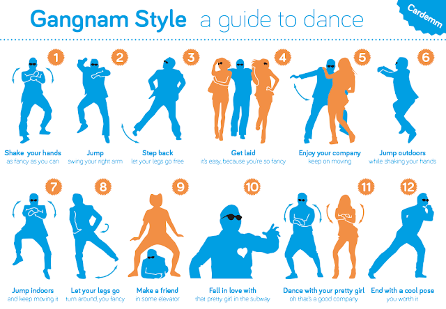 How Gangnam Style Dance Steps ?
