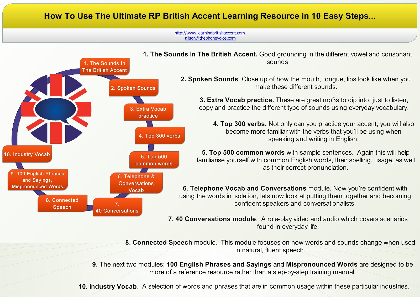 How to Speak with a British accent « Acting :: WonderHowTo