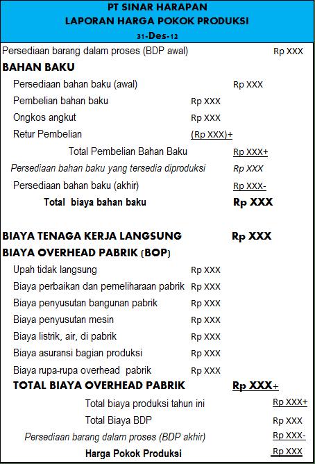 Laporan Harga Pokok Produksi
