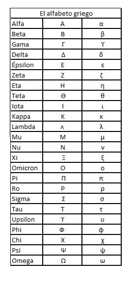 matem193ticas 5 el alfabeto griego