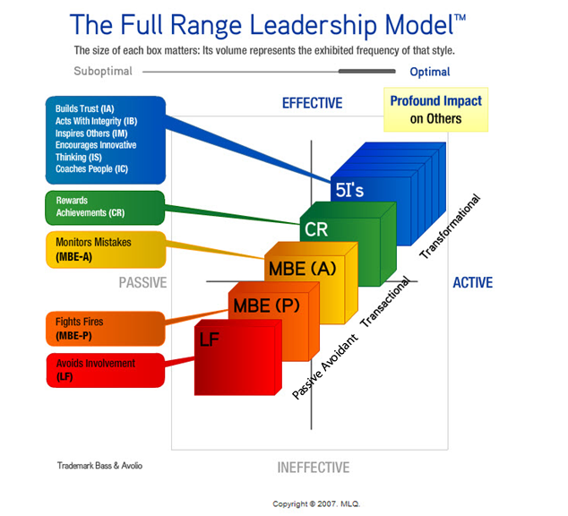 full range of leadership model management essay Chapter 1 leadership: past, present, and future 5 with a widespread belief that leadership is vital for effective organizational and societal functioning.