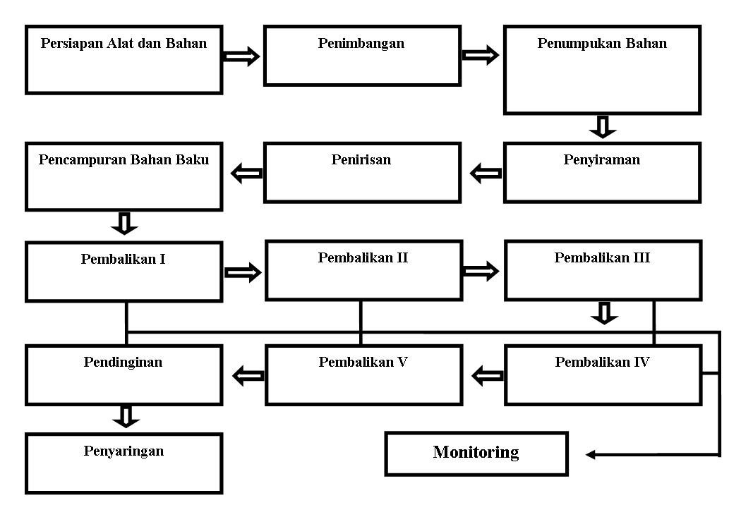 Cowi moyu berbagi aplikasi penggunaan stardec dalam proses cowi moyu berbagi aplikasi penggunaan stardec dalam proses pembuatan kompos ternak ruminansia ccuart Image collections