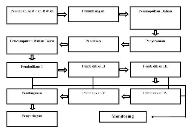 Cowi moyu berbagi aplikasi penggunaan stardec dalam proses cowi moyu berbagi aplikasi penggunaan stardec dalam proses pembuatan kompos ternak ruminansia ccuart Choice Image