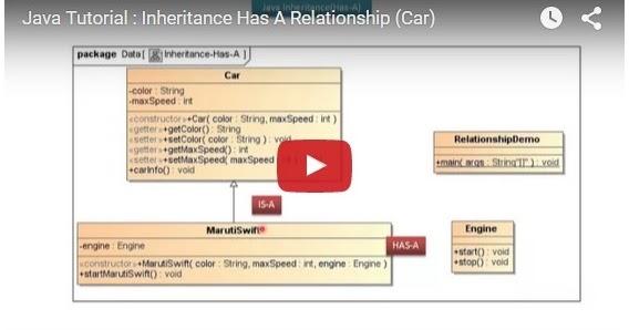 Java ee java tutorial inheritance has a relationship car for Pool design pattern java
