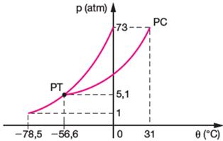 Os fundamentos da fsica cursos do blog termologia ptica e ondas analise este diagrama e assinale a alternativa correta ccuart Image collections