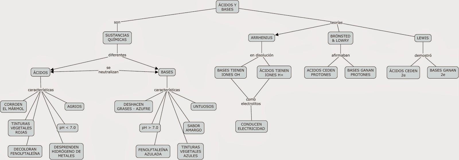 un mapa conceptual sobre ácidos y bases ciencias 3 con énfasis