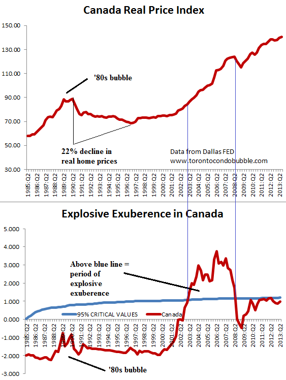 canada irrational exuberance housing bubble