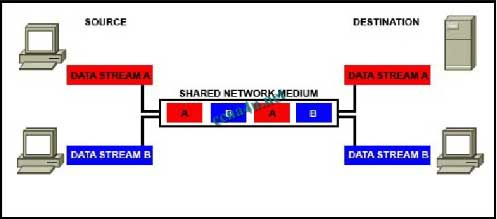 Refer to the exhibit. Which networking term describes the data interleaving process represented in the graphic?