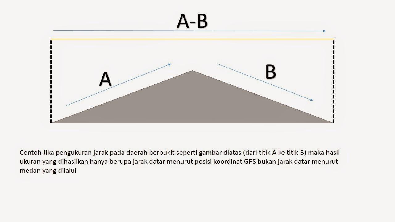 Menghitung luas permukaan datar secara 2D pada bidang 3D