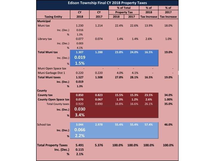 Edison 2018 Property Taxes
