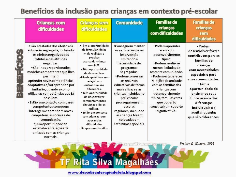 Benefícios da inclusão para crianças em contexto pré-escolar