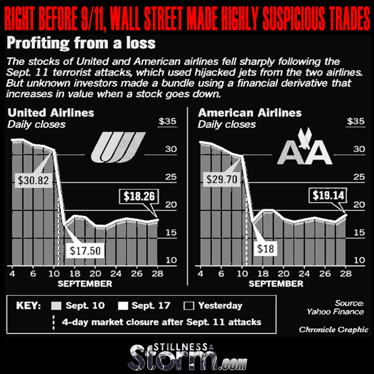Stock options before 911