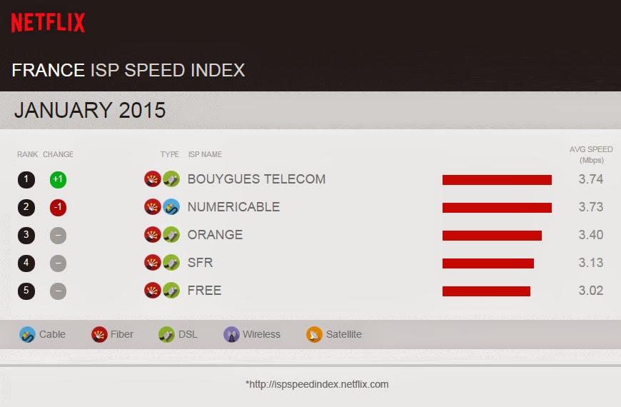 Index débit France de Netflix