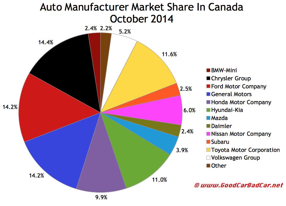 Canada auto brand market share chart October 2014