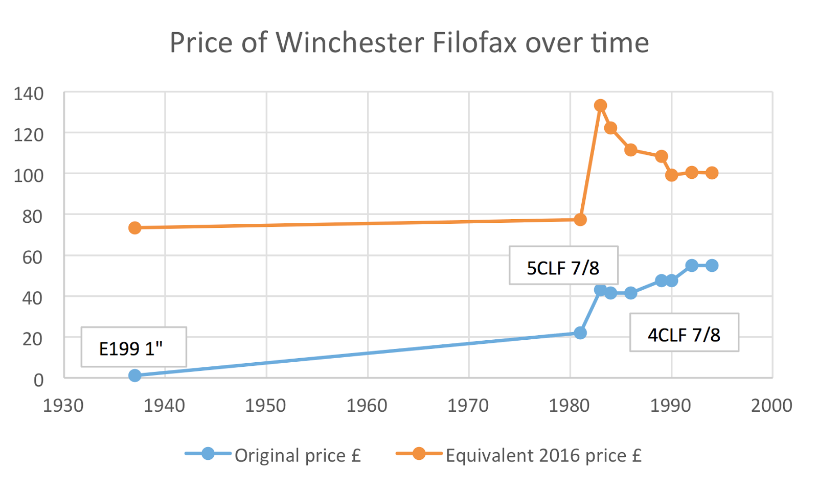 Guest Post - Filofax Winchester Price History by gmax