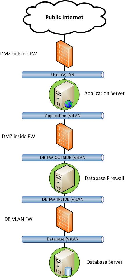 Johan louwers tech blog oracle database security blueprint it is common practice for most companies to place web facing application servers in a dmz for security reasons what is not common practice is that both malvernweather Choice Image