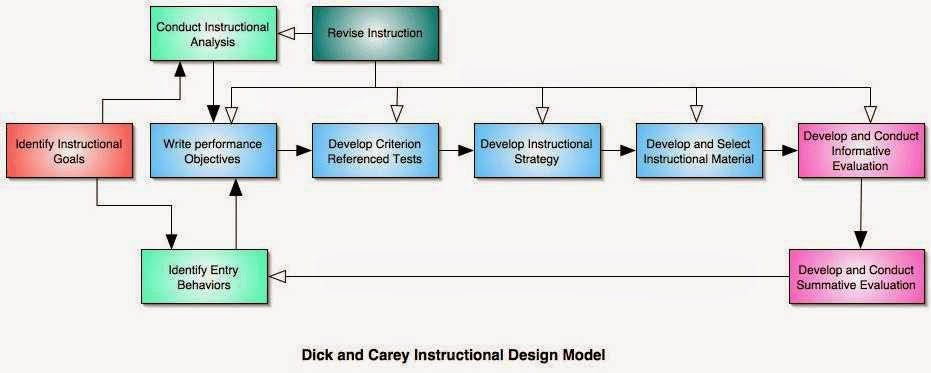 Classroom Oriented Instructional Design Models ~ The journey of a brave teacher other instructional system