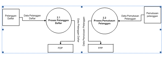 Anak muda sukses dad diagram alir data diagram detail 20 sistem program usulan ccuart Choice Image