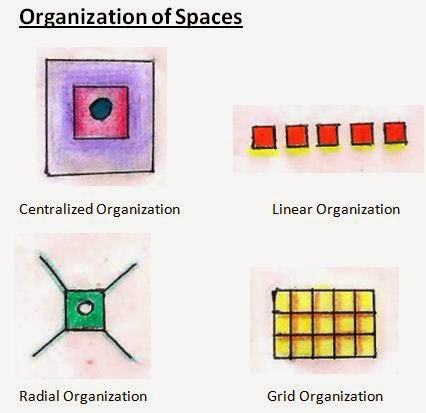 Organization of spaces architecture is fun for Linear organization in architecture