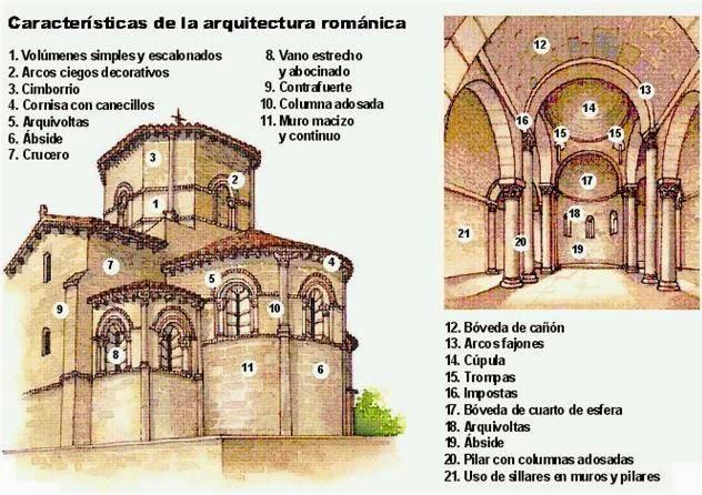 Me gustan las sociales arte rom nico for Caracteristicas de la arquitectura
