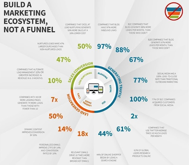 Build a marketing ecosystem not a funnel
