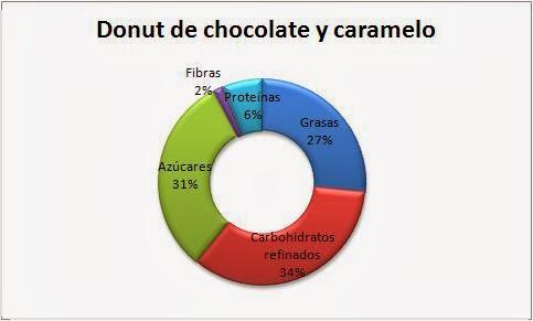 propiedades nutricionales donut chocolate caramelo dunkin