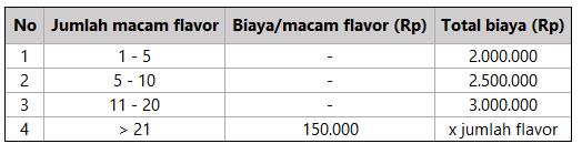 sertifikasi halal flavor