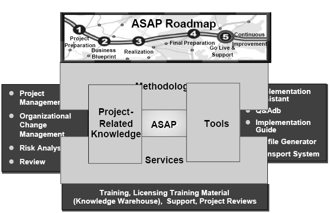 Sap asap overview sap abap defining asap points malvernweather Image collections