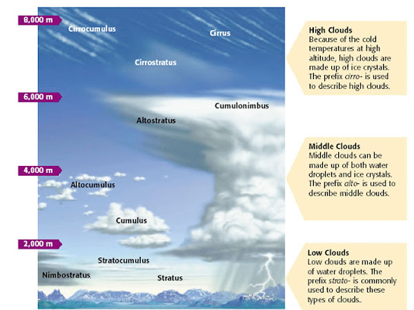 Clouds Altitude Mystara Alphatia Diagram