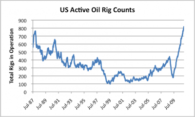 US domestic oil rig count