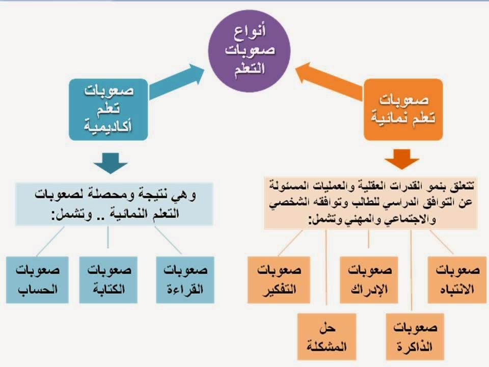 كتاب صعوبات التعلم فتحي الزيات pdf