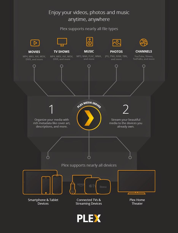 Plex Infographic