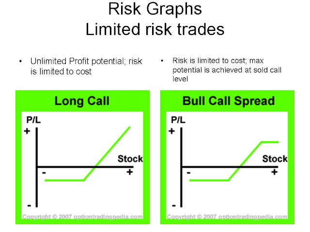 Options strategies in a bull market