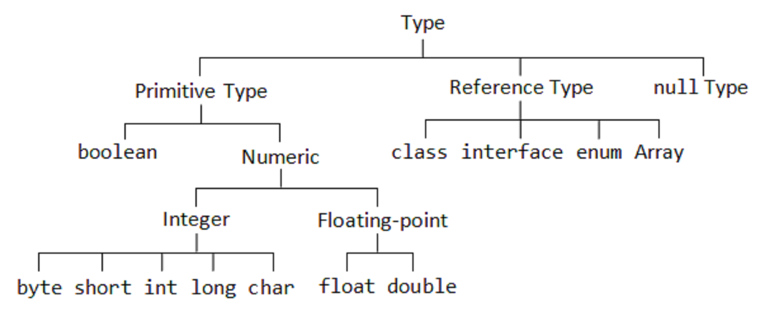 java difference between classes and objects Objects vs classes object-oriented programming languages use objects and classes c++, net, java, etc, are all object-oriented programming languages that make use of objects and classes in the language of programming, the object is described as a unit which can be utilized through the use of commands.