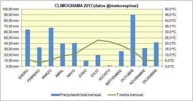 Climograma 2013