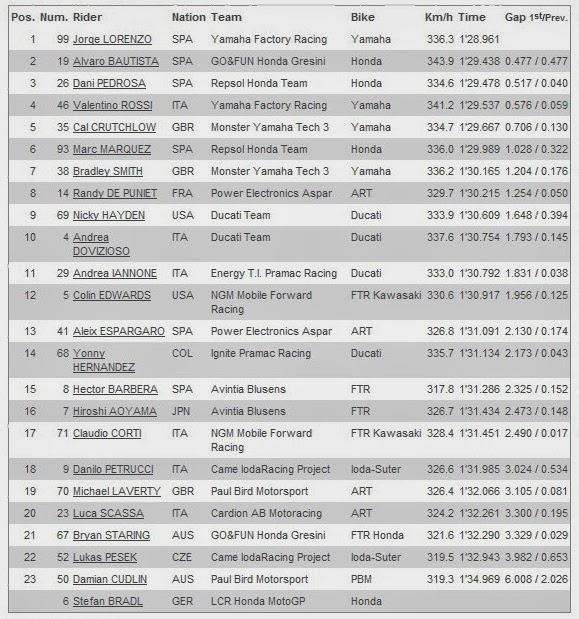 Hasil Free Practice 2 MotoGP Phillip Island Australia 2013