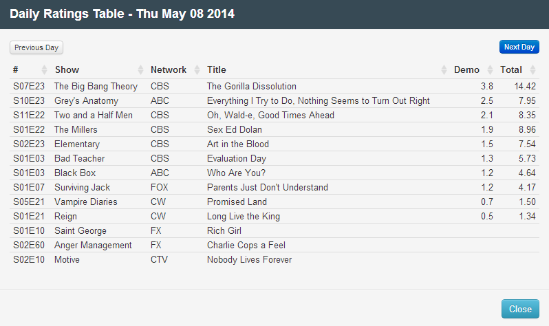 Final Adjusted TV Ratings for Thursday 8th May 2014