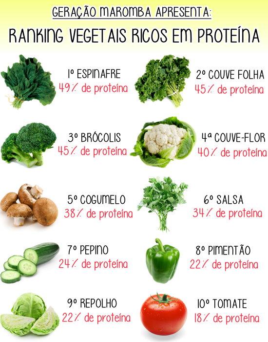 carnivor proteina contiene anabolicos