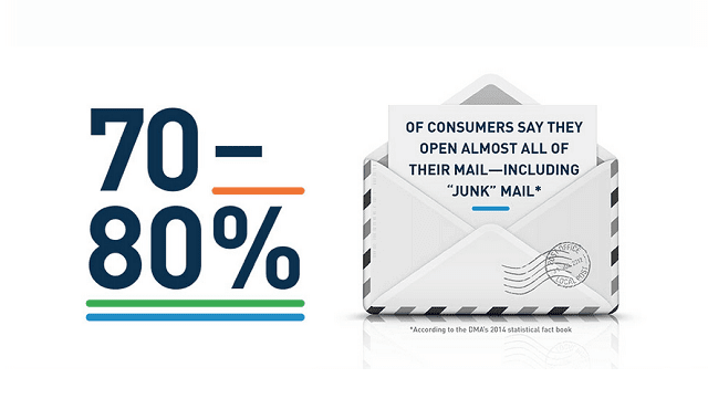 Your ROI Is In The Mail