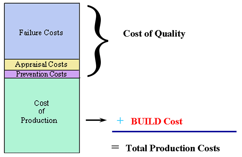 costs of quality major categories The total quality cost then is simply the sum of all these cost categories prevention, appraisal, & failure costs (internal & external) the total quality cost can be summarized as all investments in the prevention of defects, the testing of product to assure quality, or the failure of a product to meet a.