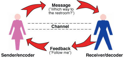 Communication Model News Chaser