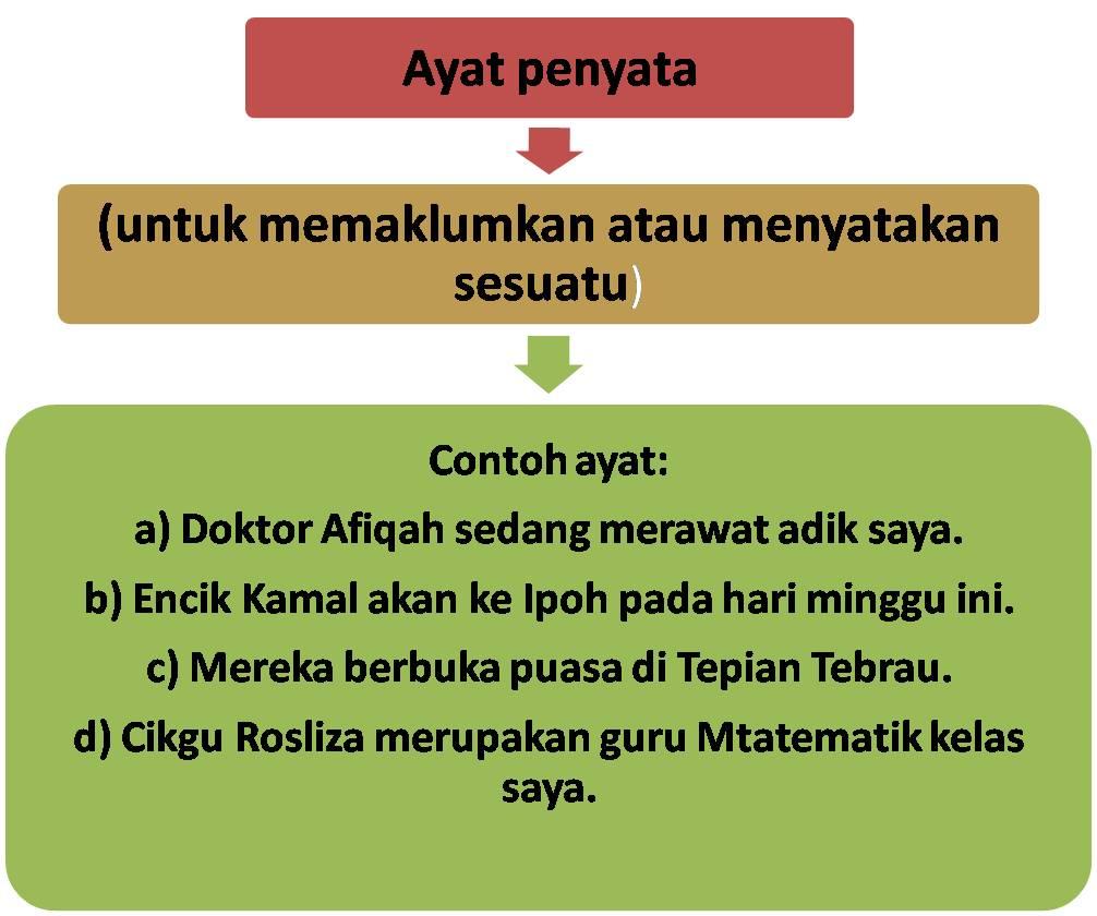 Tatabahasa Bahasa Malaysia: Ayat dan jenis-jenisnya