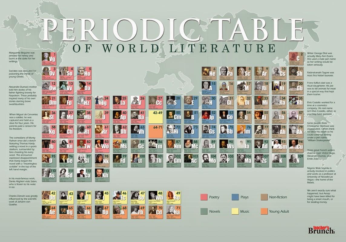 Tabla peridica de elementos de la literatura universal urtaz Image collections