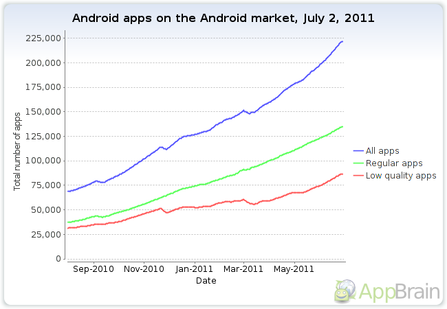 The Android Marketplace; Top 5 Statistics ~ Online ...