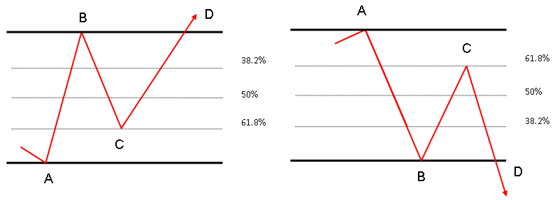 Retroceso de fibonacci forex