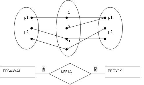 er diagram ternary relationship cardinality