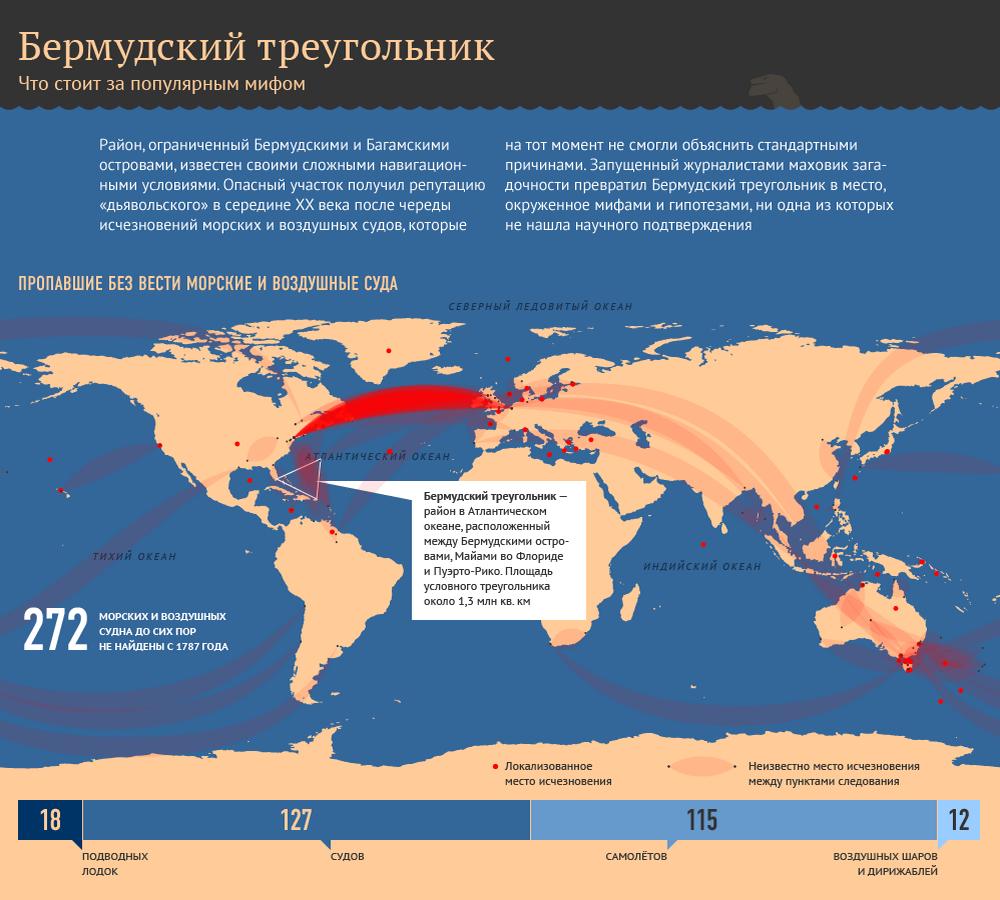 Факты в инфографике