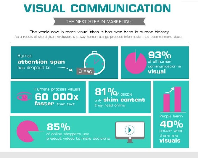 Visual Communication is the next step in #marketing
